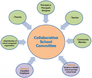 Collaborative School Committee Structure