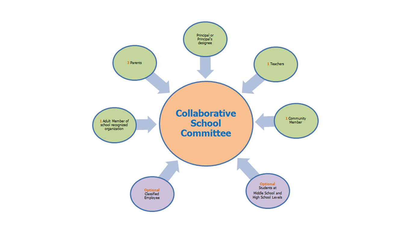 Collaborative School Committee