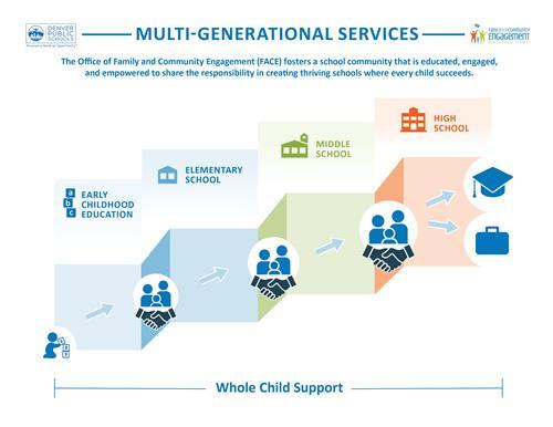 Multigenerational Engagement